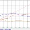 TXX graph