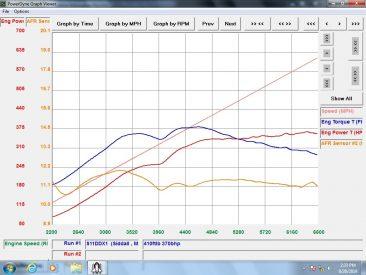 TXX Graph 2