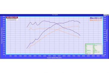 Evolve ECU Remap Performance Upgrade With Evolve-R Tool - BMW F80 M3 on