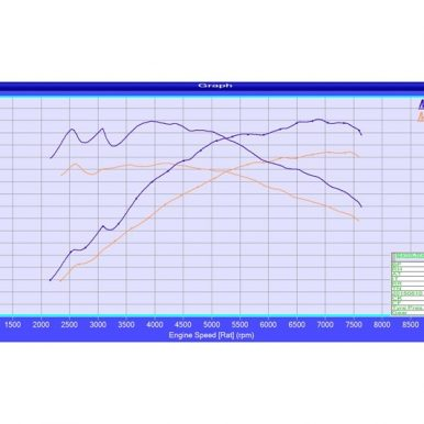 m4 Evolve Graph